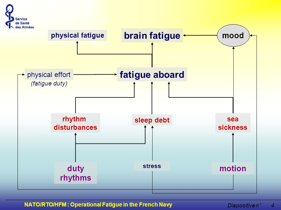 brain fatigue fatigue aboard