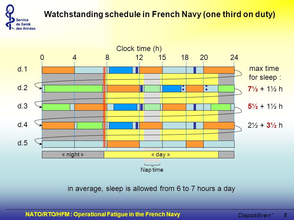 Watchstanding schedule in French Navy (one third on duty)