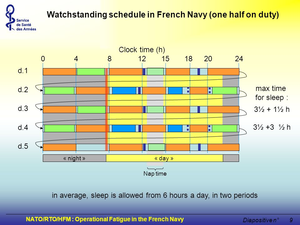 Watchstanding schedule in French Navy (one half on duty)