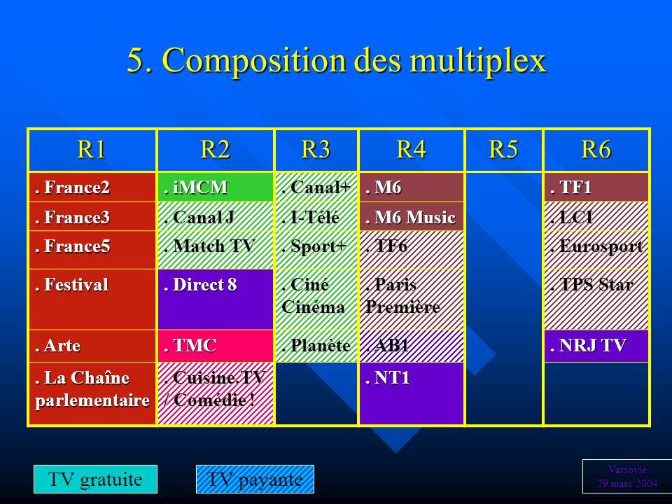 5. Composition des multiplex