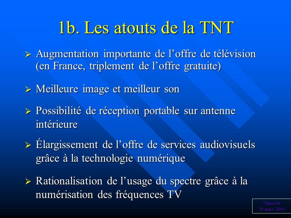 1b. Les atouts de la TNT Augmentation importante de l'offre de télévision (en France, triplement de l'offre gratuite)