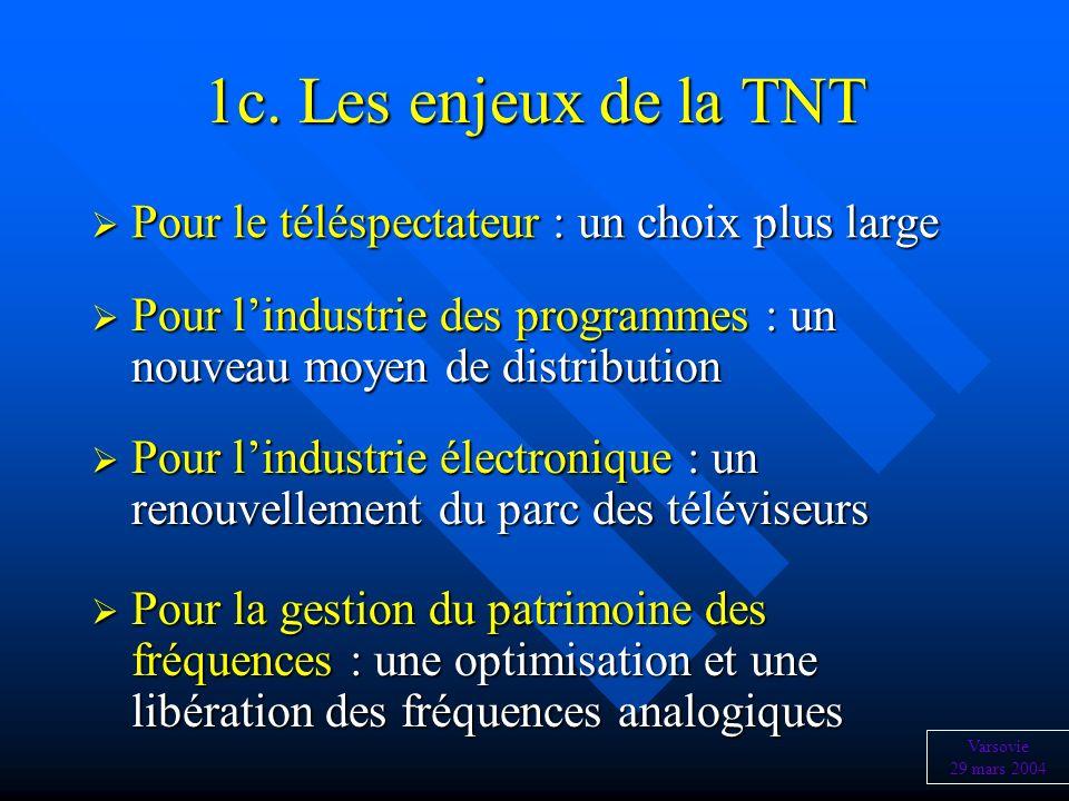 1c. Les enjeux de la TNT Pour le téléspectateur : un choix plus large