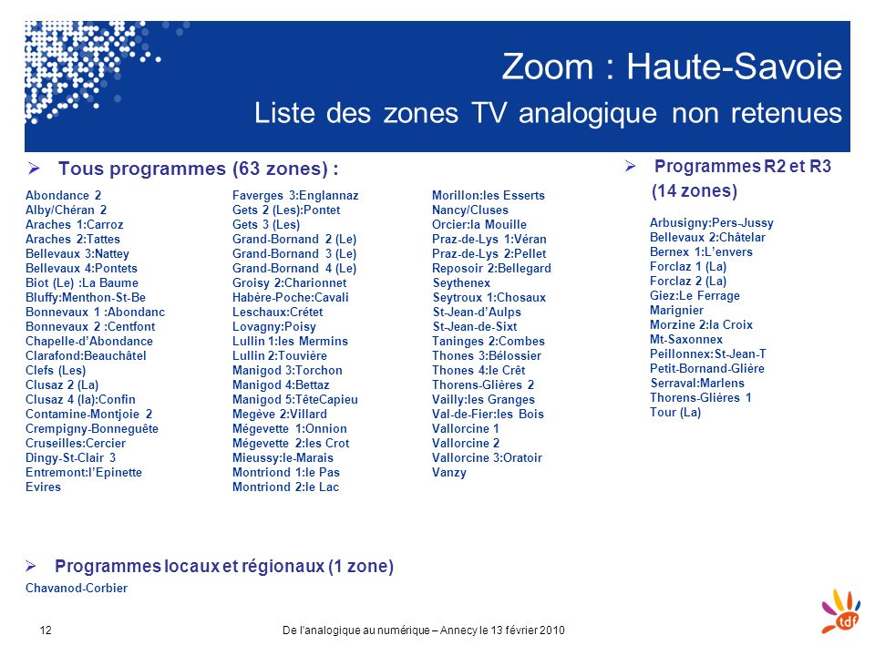 Zoom : Haute-Savoie Liste des zones TV analogique non retenues