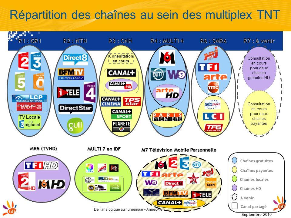 Répartition des chaînes au sein des multiplex TNT