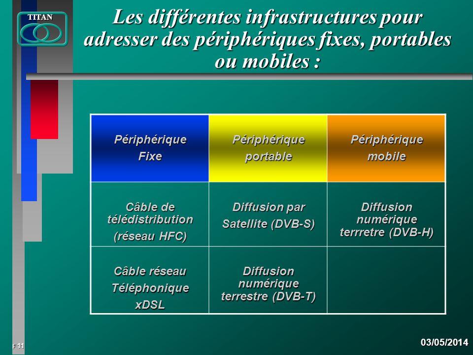 Les différentes infrastructures pour adresser des périphériques fixes, portables ou mobiles :
