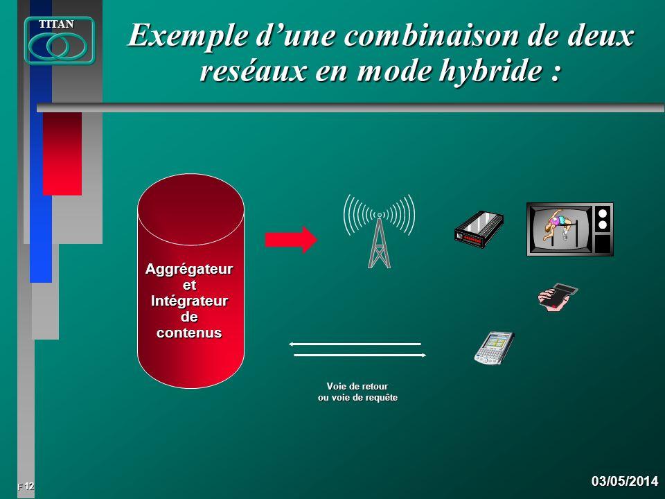 Exemple d'une combinaison de deux reséaux en mode hybride :