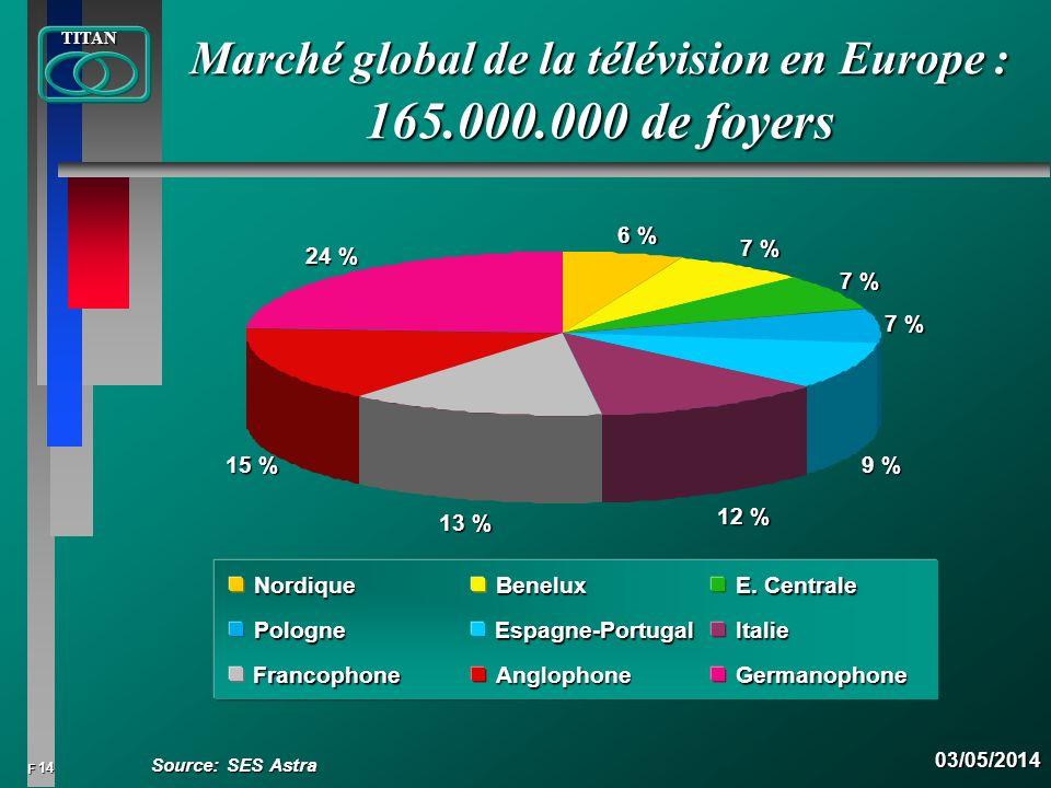 Marché global de la télévision en Europe : 165.000.000 de foyers