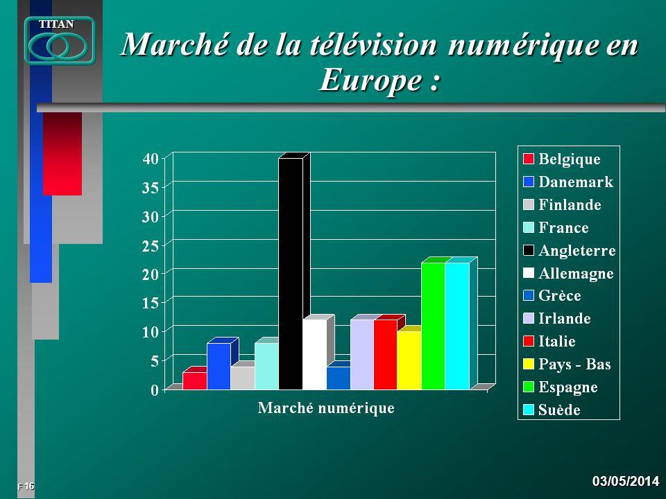 Marché de la télévision numérique en Europe :