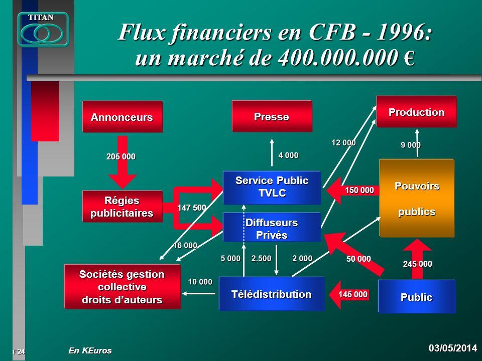 Flux financiers en CFB - 1996: un marché de 400.000.000 €