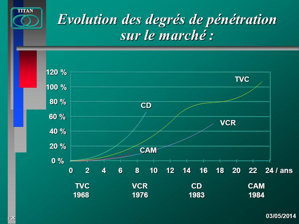 Evolution des degrés de pénétration sur le marché :