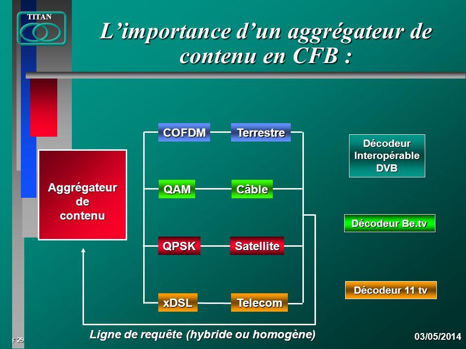 L'importance d'un aggrégateur de contenu en CFB :
