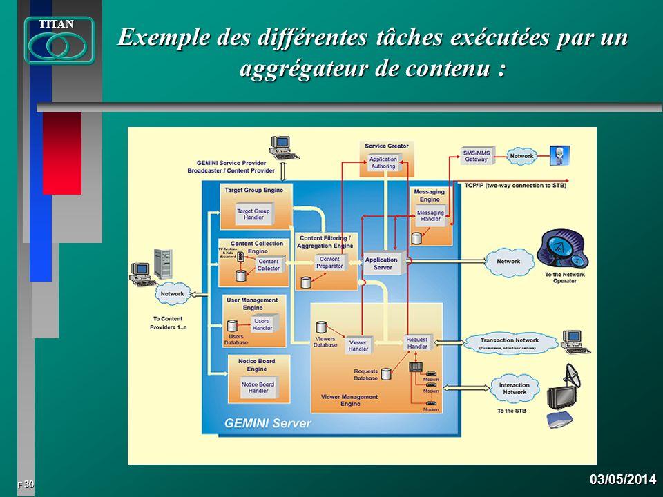 Exemple des différentes tâches exécutées par un aggrégateur de contenu :