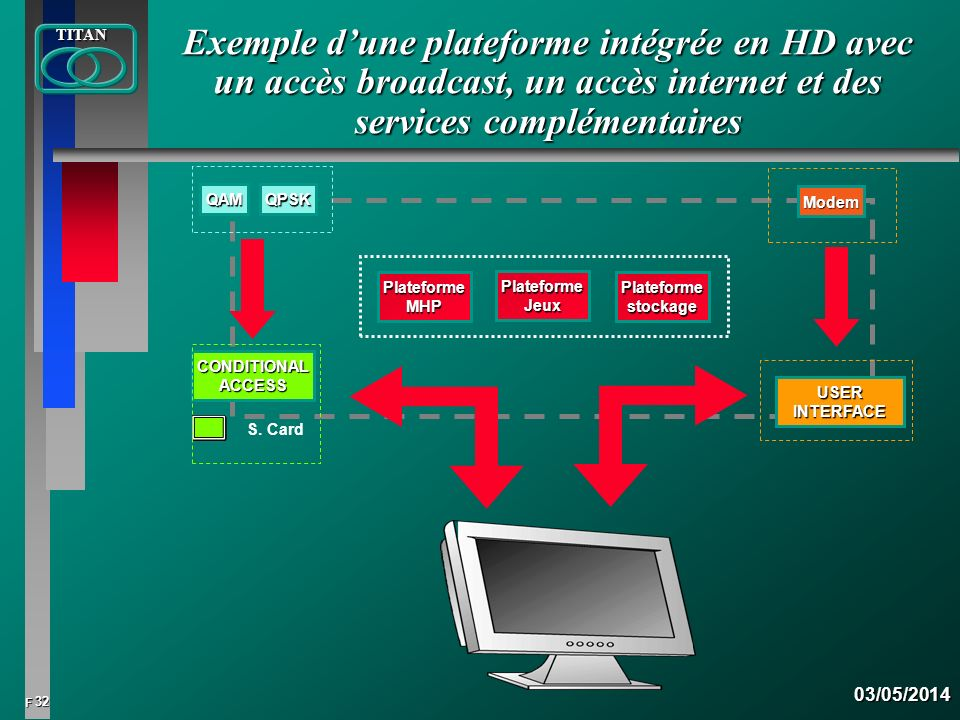 Exemple d'une plateforme intégrée en HD avec un accès broadcast, un accès internet et des services complémentaires