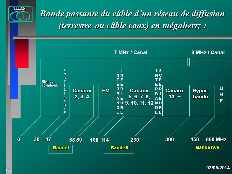 Bande passante du câble d'un réseau de diffusion (terrestre ou câble coax) en mégahertz :