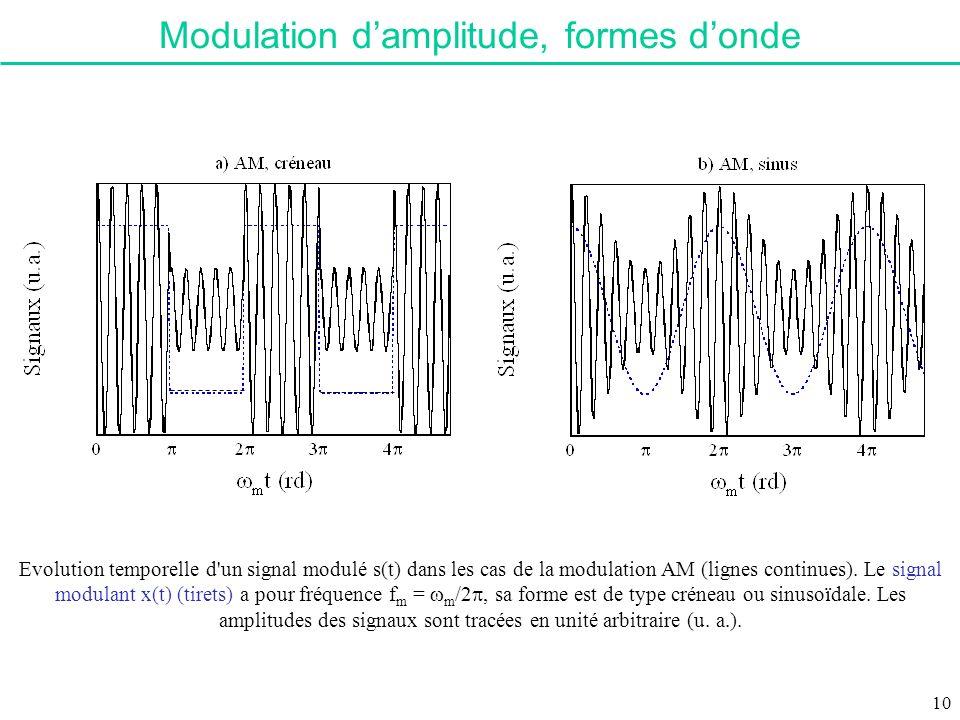 Modulation d'amplitude, formes d'onde
