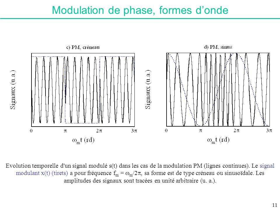 Modulation de phase, formes d'onde