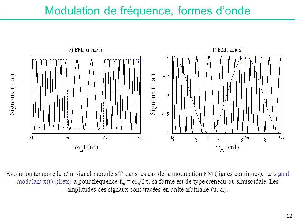 Modulation de fréquence, formes d'onde