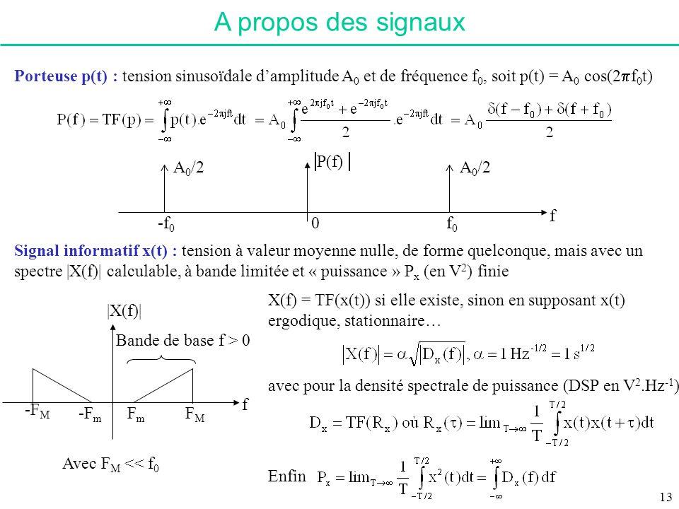A propos des signaux Porteuse p(t) : tension sinusoïdale d'amplitude A0 et de fréquence f0, soit p(t) = A0 cos(2pf0t)