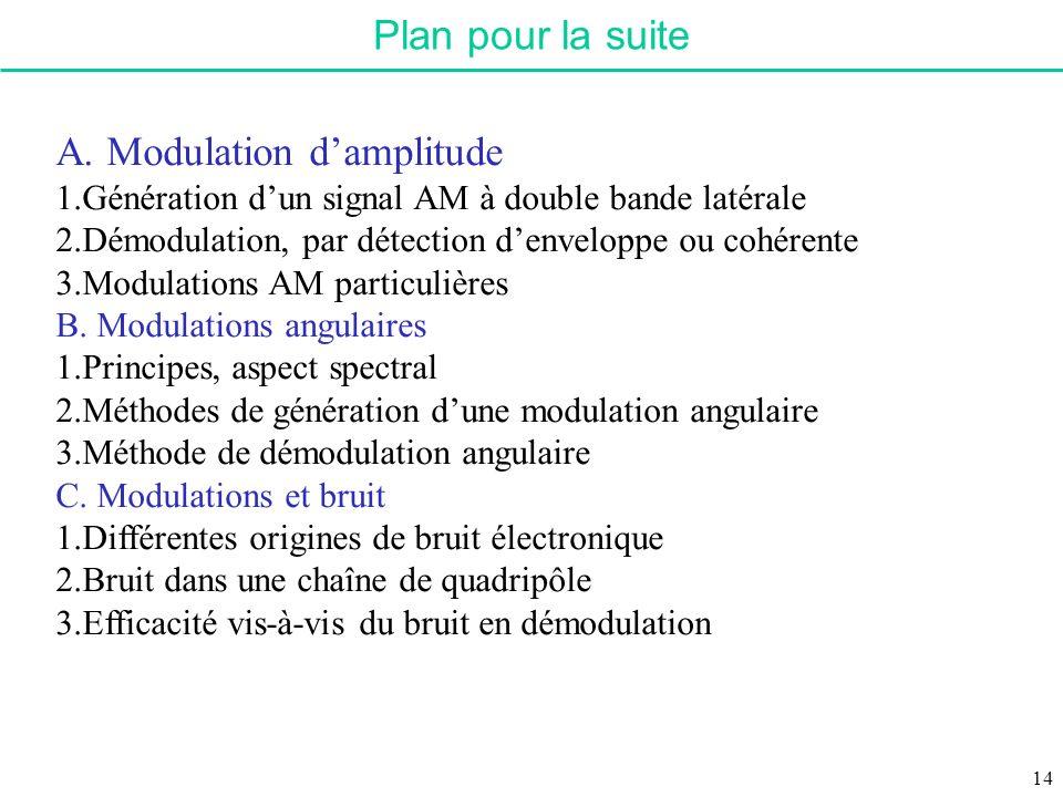 A. Modulation d'amplitude