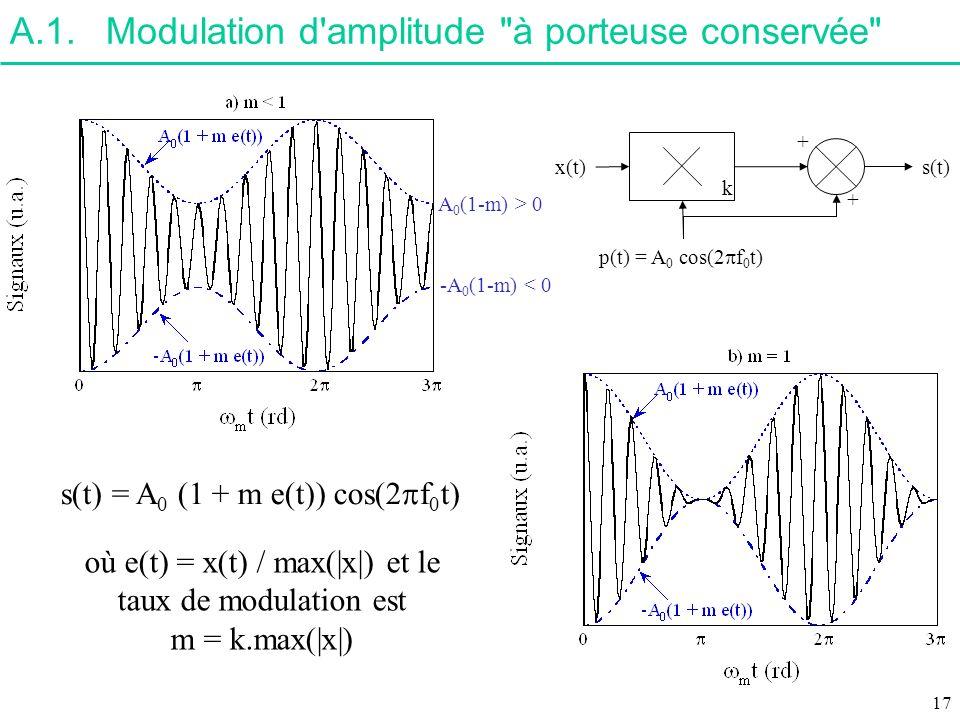 où e(t) = x(t) / max(|x|) et le taux de modulation est
