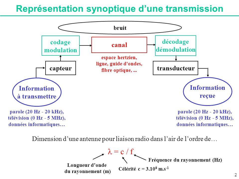 Représentation synoptique d'une transmission