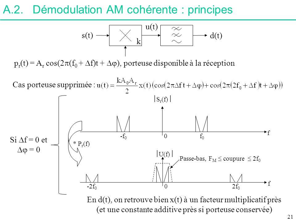 A.2. Démodulation AM cohérente : principes