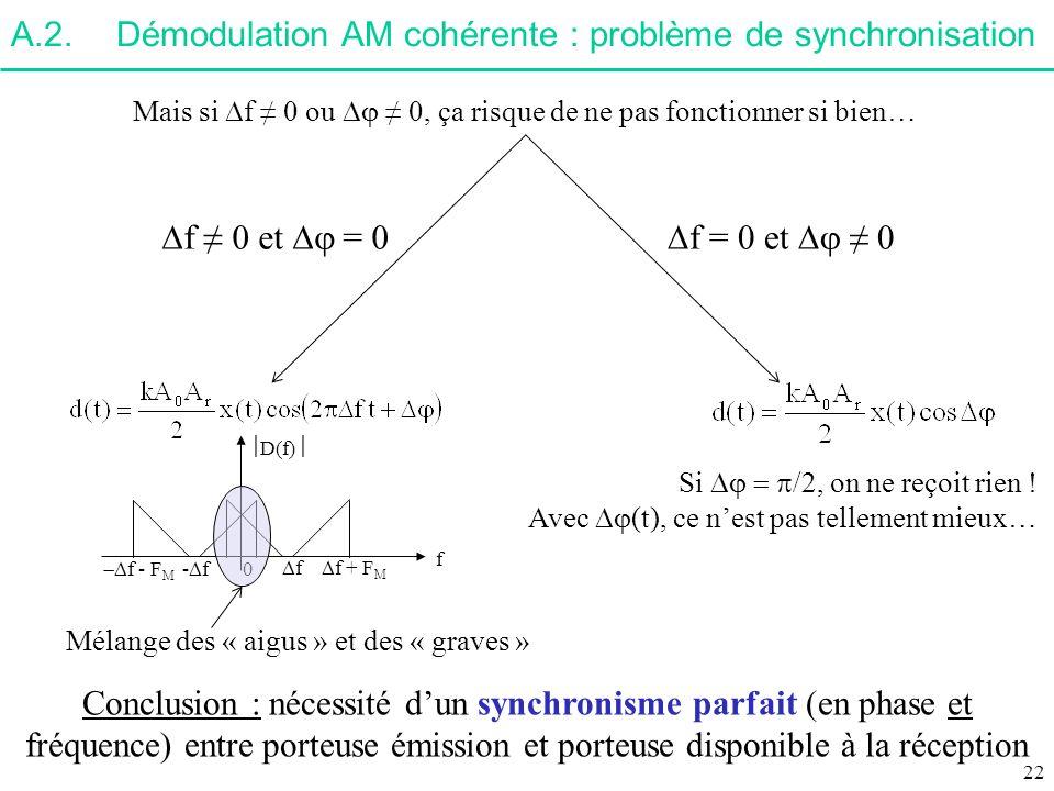 A.2. Démodulation AM cohérente : problème de synchronisation