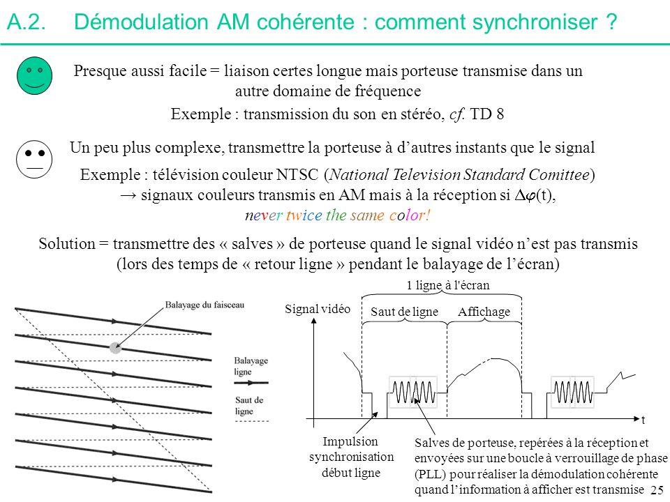 A.2. Démodulation AM cohérente : comment synchroniser