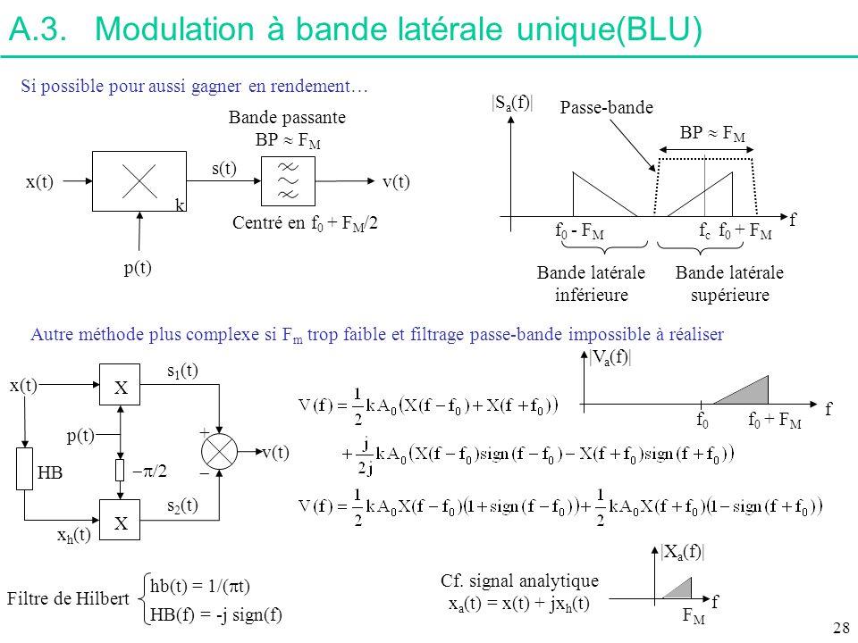 A.3. Modulation à bande latérale unique(BLU)