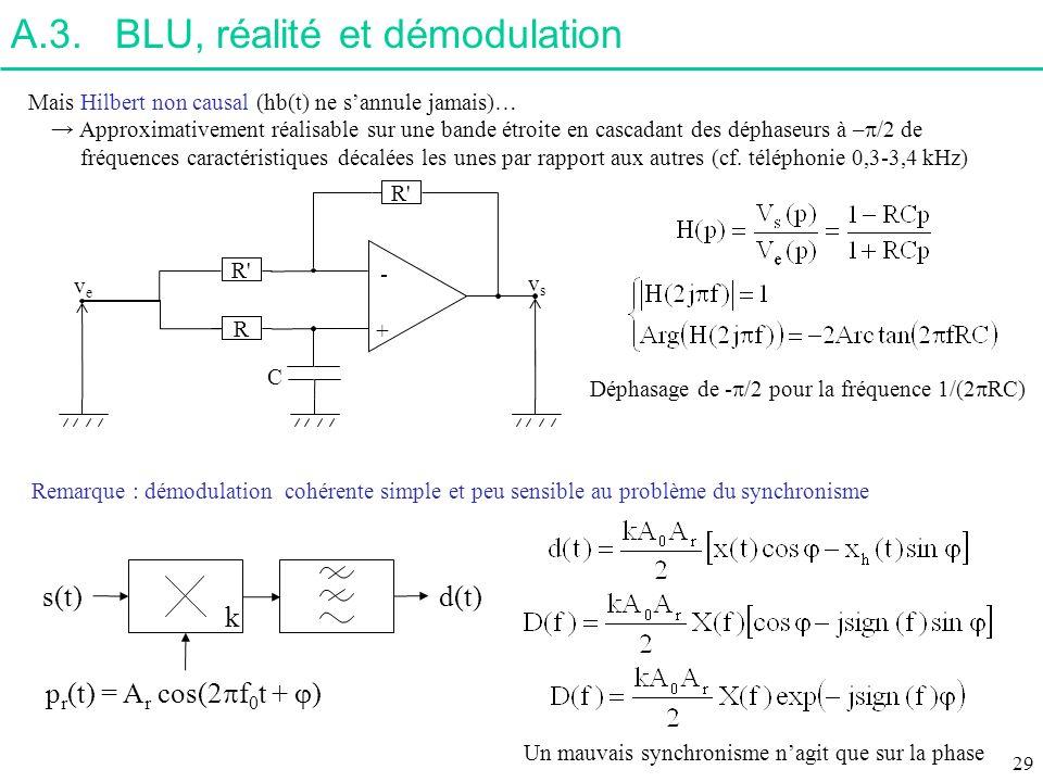 A.3. BLU, réalité et démodulation