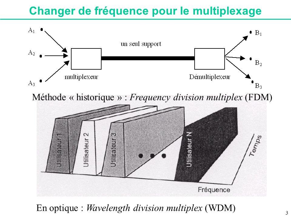 Changer de fréquence pour le multiplexage