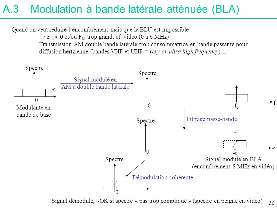 A.3 Modulation à bande latérale atténuée (BLA)