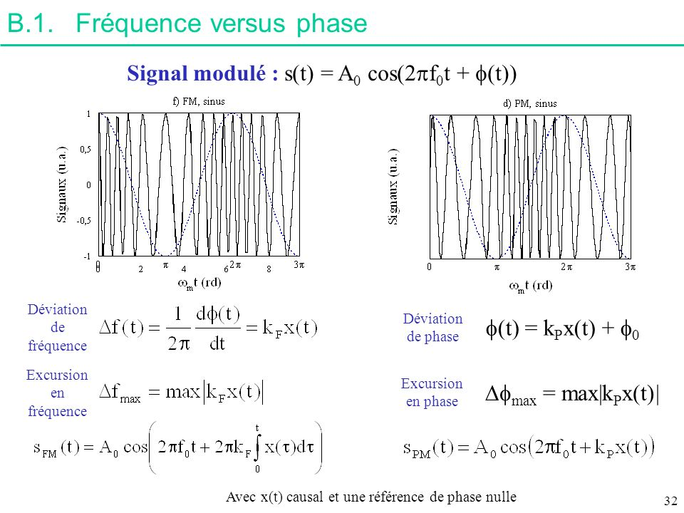 B.1. Fréquence versus phase