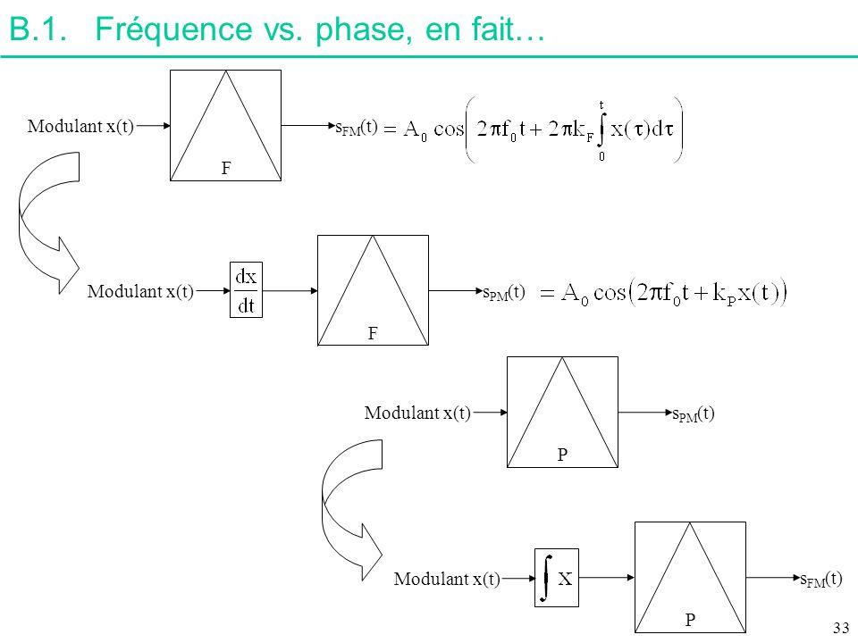 B.1. Fréquence vs. phase, en fait…