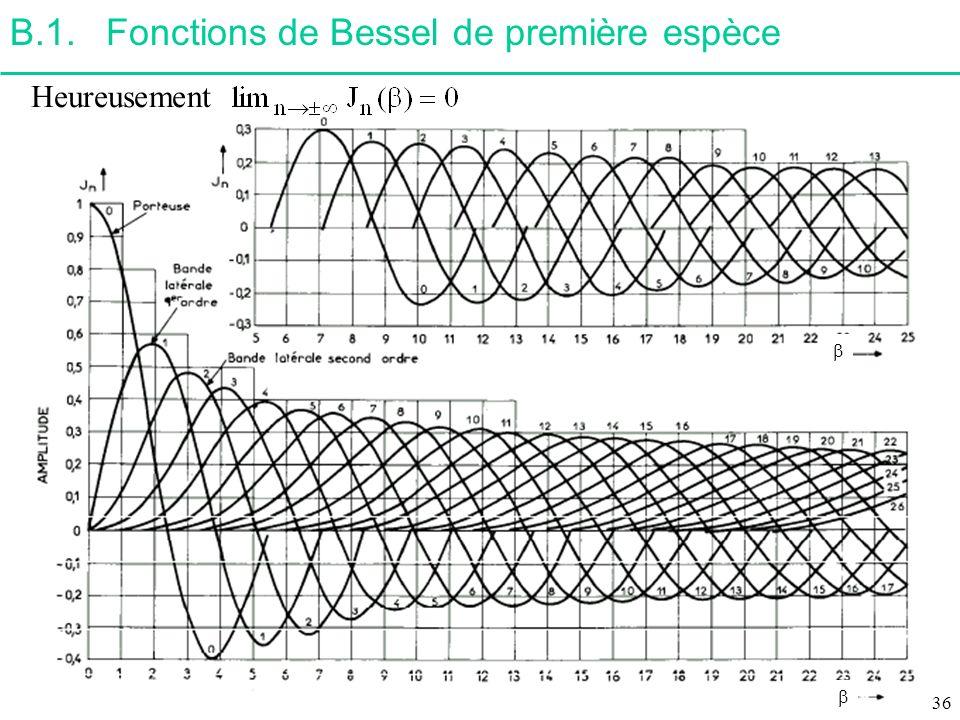 B.1. Fonctions de Bessel de première espèce
