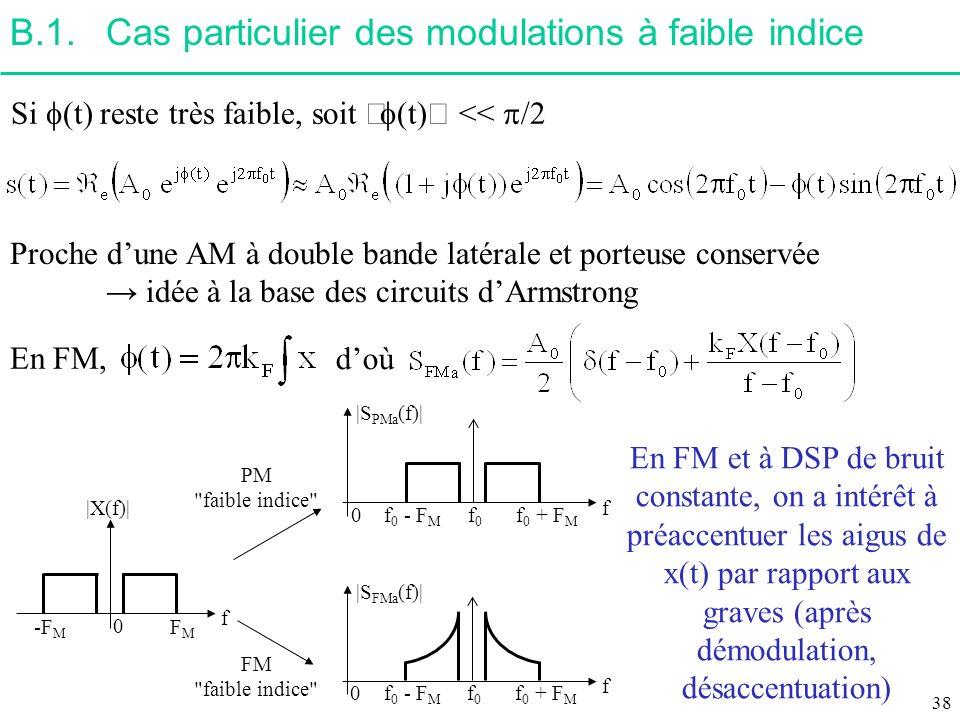 B.1. Cas particulier des modulations à faible indice
