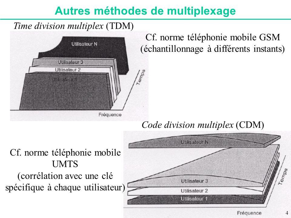 Autres méthodes de multiplexage