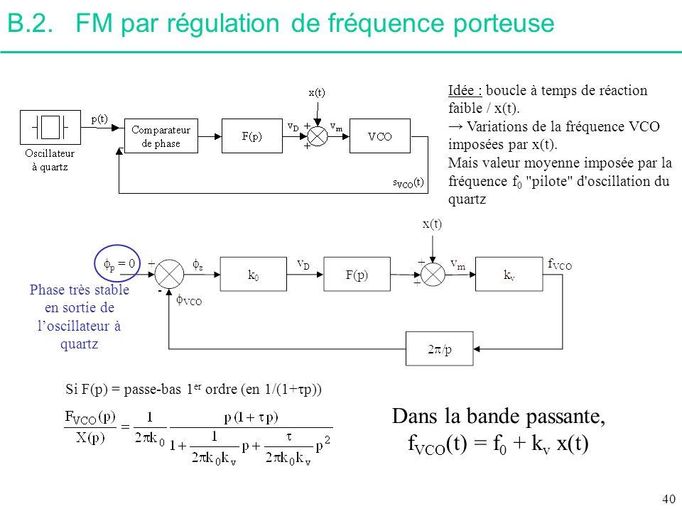 B.2. FM par régulation de fréquence porteuse