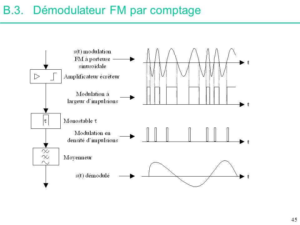B.3. Démodulateur FM par comptage