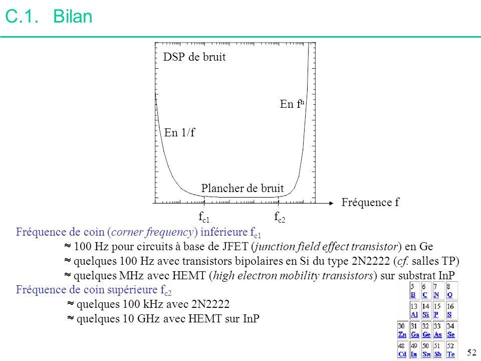 C.1. Bilan DSP de bruit En fn En 1/f Plancher de bruit Fréquence f fc1