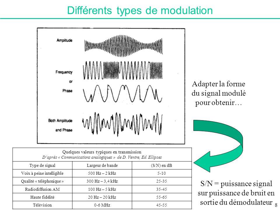 Différents types de modulation