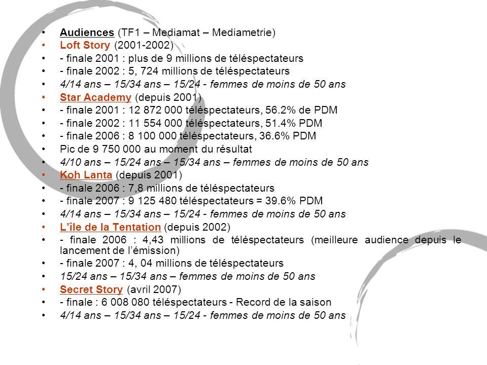 Audiences (TF1 – Mediamat – Mediametrie)