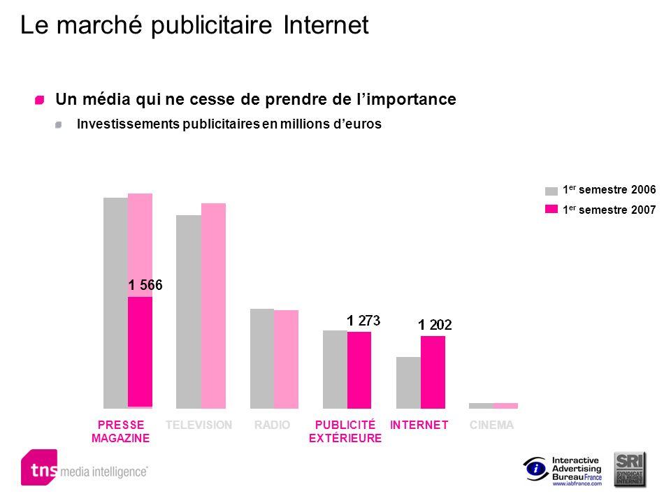 Le marché publicitaire Internet