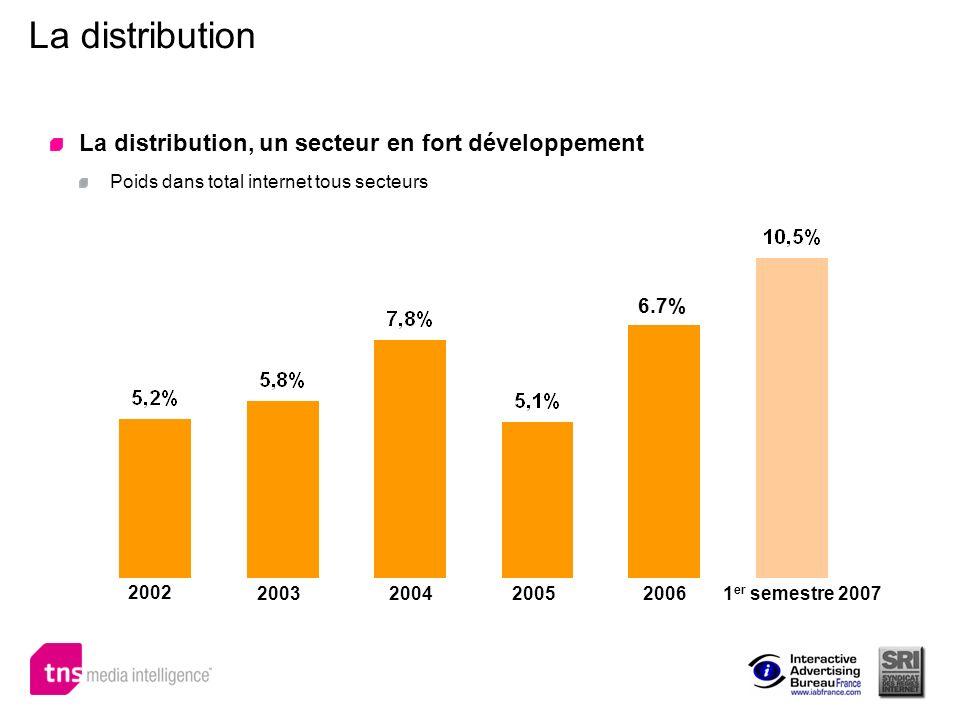 La distribution La distribution, un secteur en fort développement 6.7%