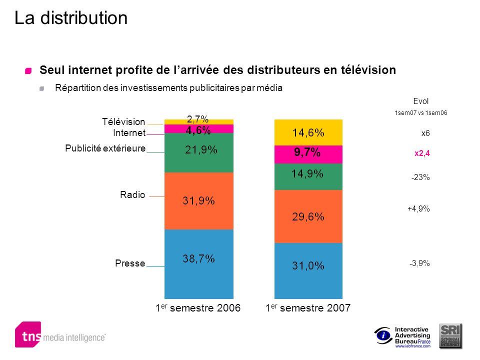 La distribution Seul internet profite de l'arrivée des distributeurs en télévision. Répartition des investissements publicitaires par média.
