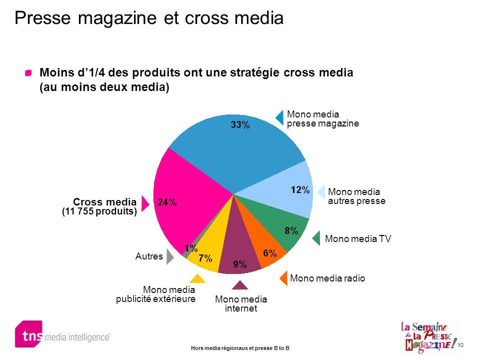 Presse magazine et cross media