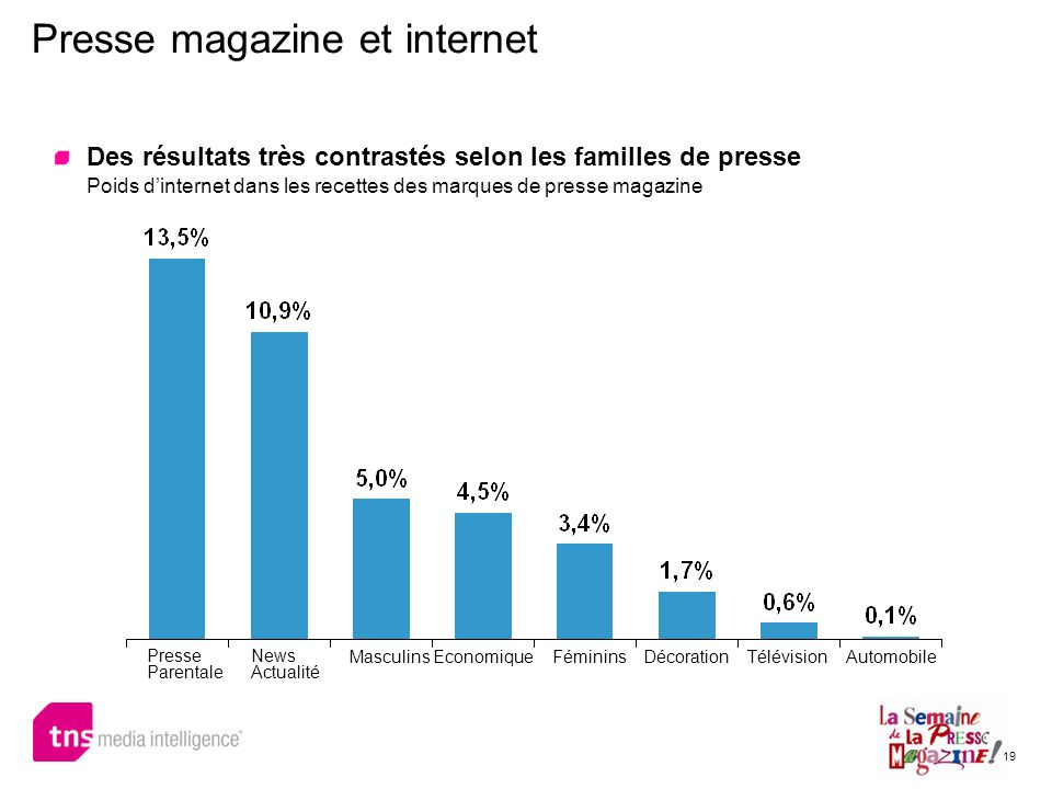 Presse magazine et internet