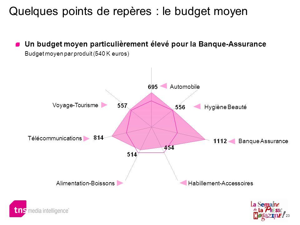 Quelques points de repères : le budget moyen