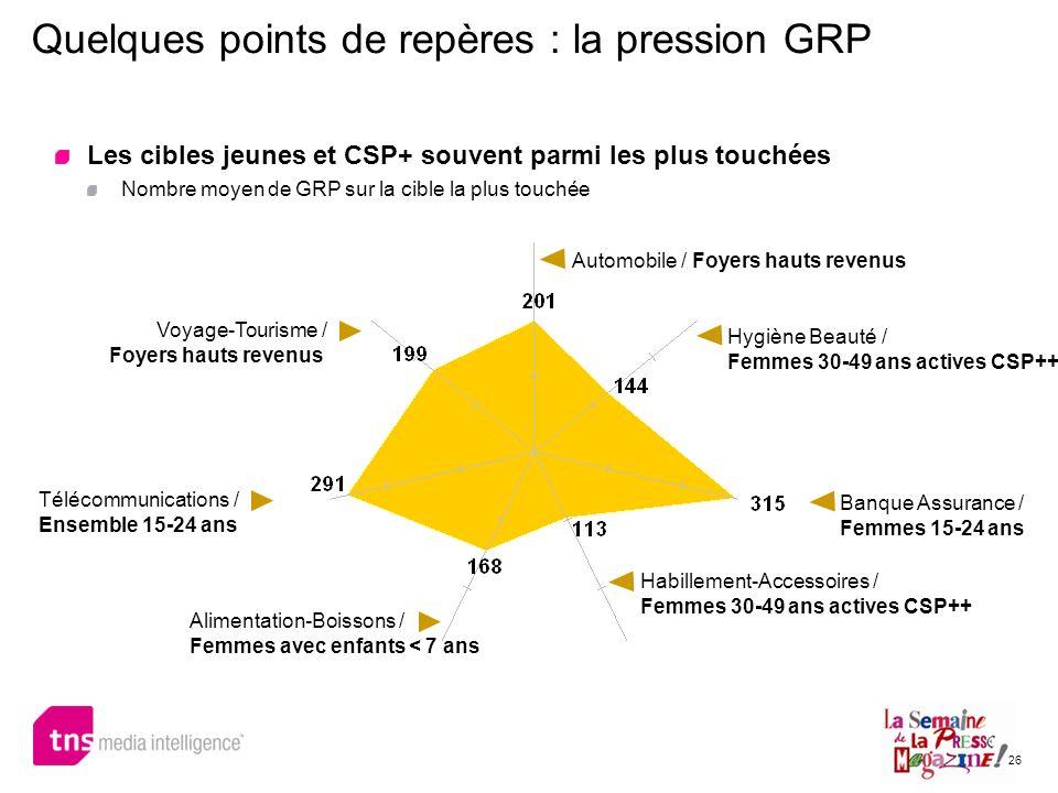 Quelques points de repères : la pression GRP