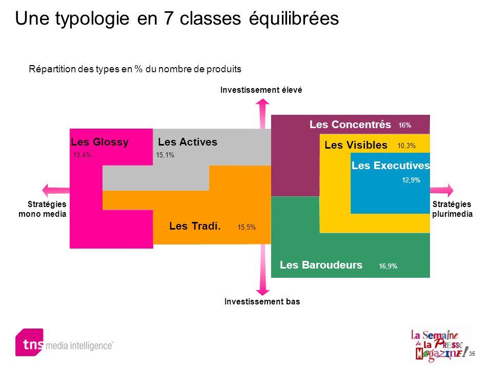 Une typologie en 7 classes équilibrées